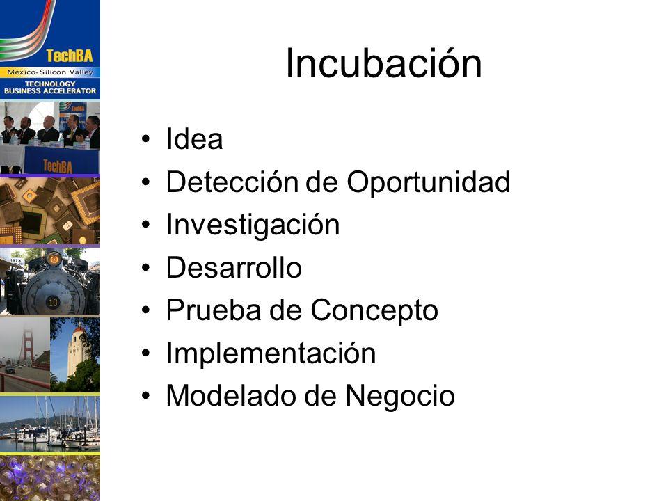 Incubación Idea Detección de Oportunidad Investigación Desarrollo