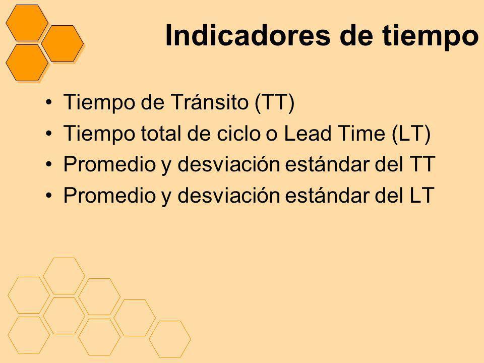 Indicadores de tiempo Tiempo de Tránsito (TT)