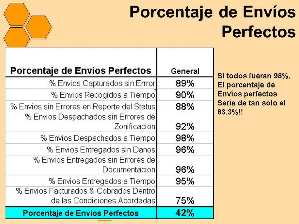 Porcentaje de Envíos Perfectos