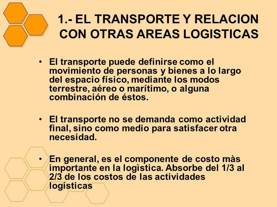 1.- EL TRANSPORTE Y RELACION CON OTRAS AREAS LOGISTICAS