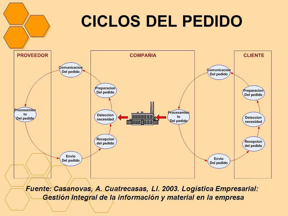 CICLOS DEL PEDIDO Fuente: Casanovas, A. Cuatrecasas, Ll.