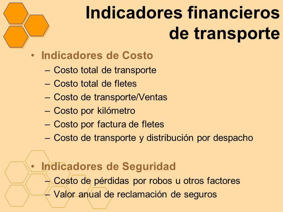 Indicadores financieros de transporte