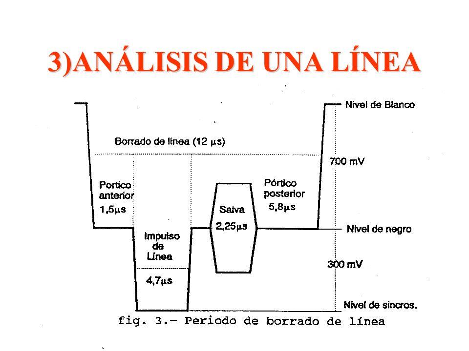 3)ANÁLISIS DE UNA LÍNEA