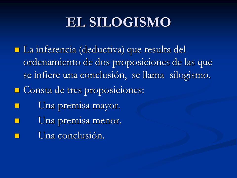 EL SILOGISMO La inferencia (deductiva) que resulta del ordenamiento de dos proposiciones de las que se infiere una conclusión, se llama silogismo.