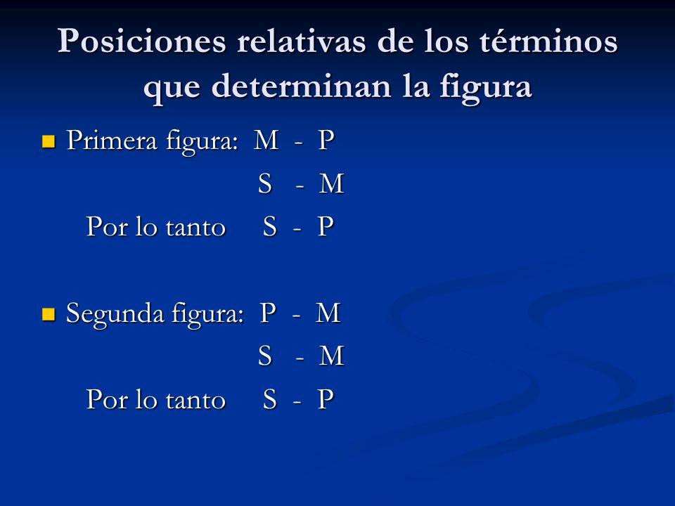 Posiciones relativas de los términos que determinan la figura