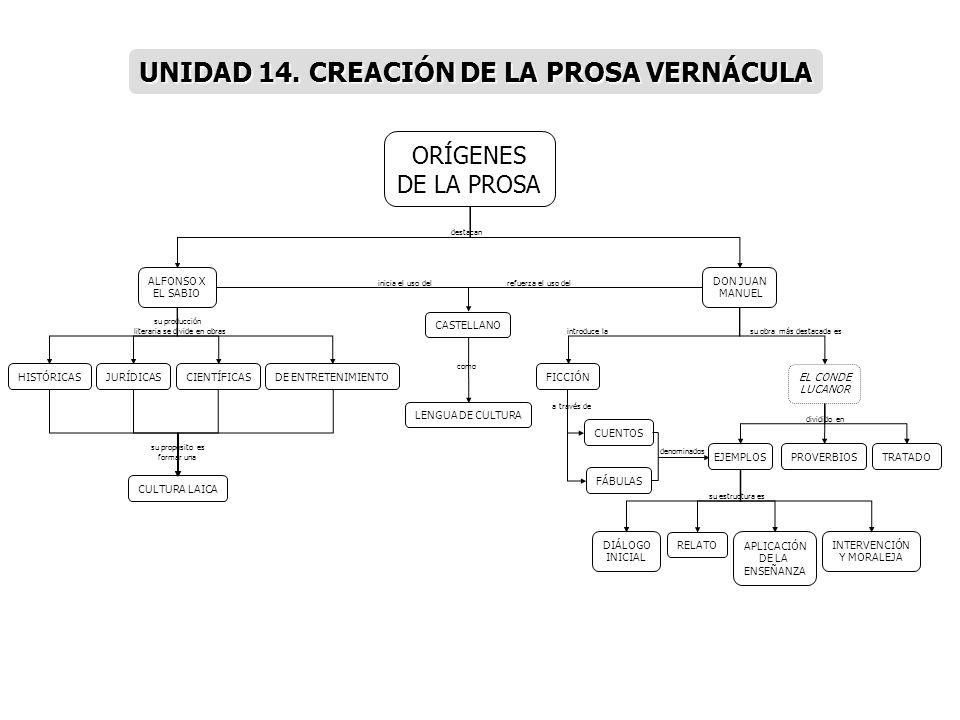 UNIDAD 14. CREACIÓN DE LA PROSA VERNÁCULA