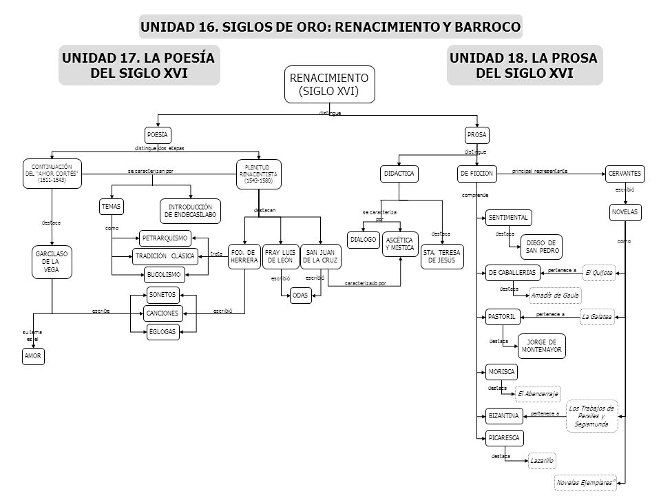 UNIDAD 16. SIGLOS DE ORO: RENACIMIENTO Y BARROCO