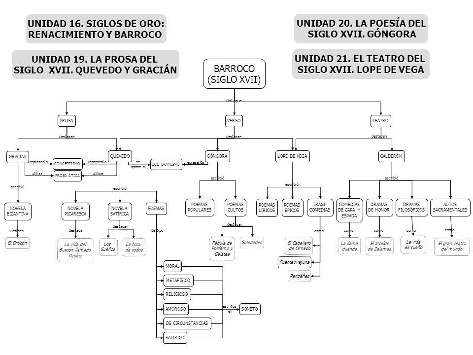 RENACIMIENTO Y BARROCO SIGLO XVII. QUEVEDO Y GRACIÁN