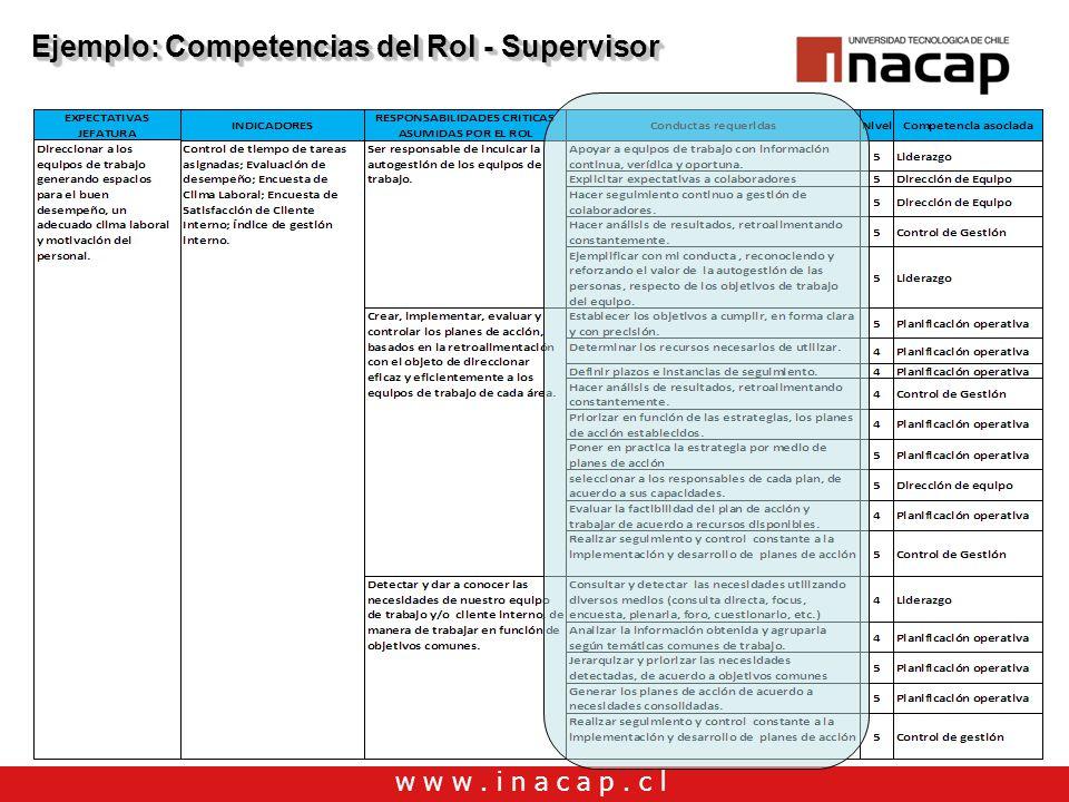 Ejemplo: Competencias del Rol - Supervisor