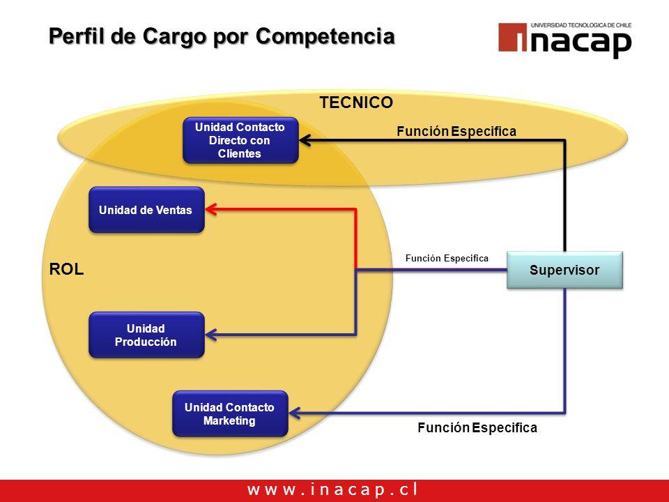 Perfil de Cargo por Competencia