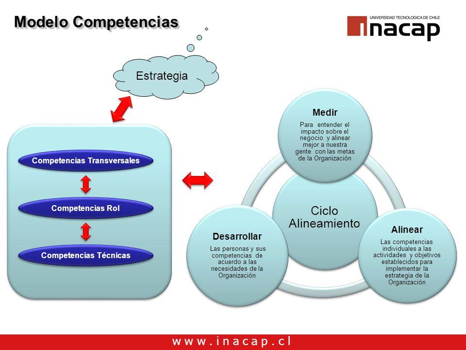 Competencias Transversales Competencias Técnicas