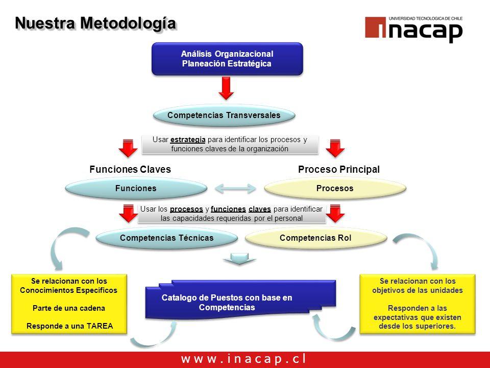 Nuestra Metodología Funciones Claves Proceso Principal