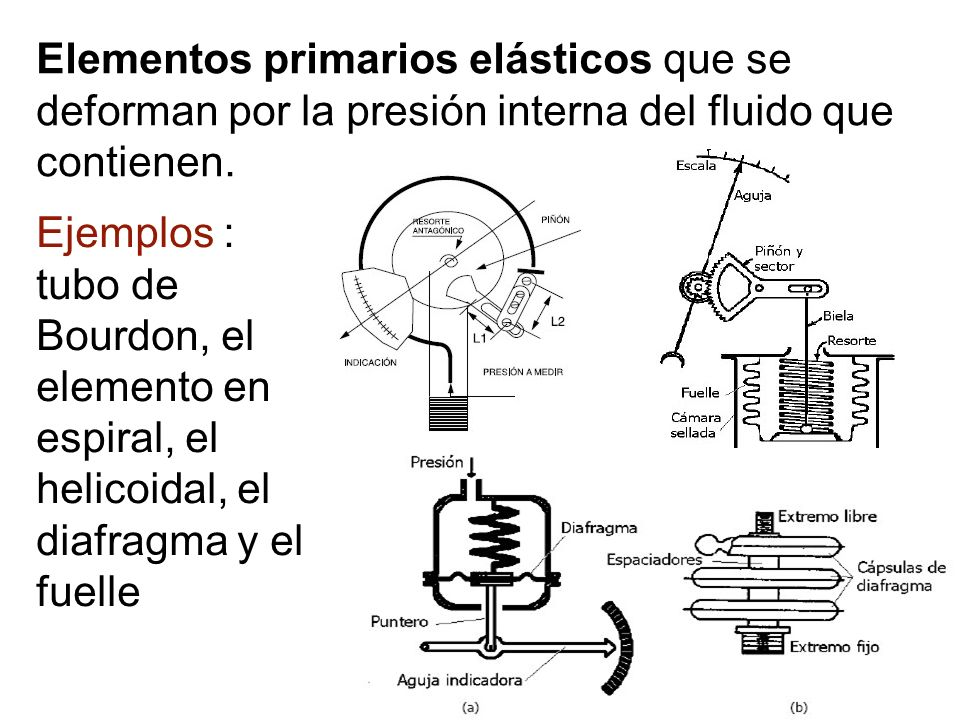 Elementos primarios elásticos que se deforman por la presión interna del fluido que contienen.