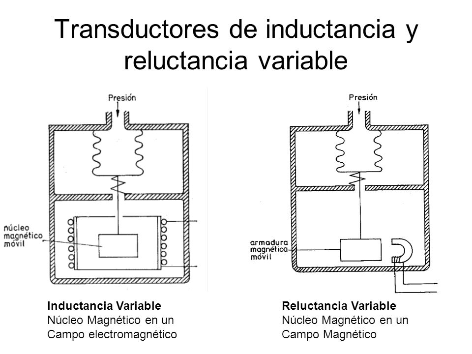 Transductores de inductancia y reluctancia variable