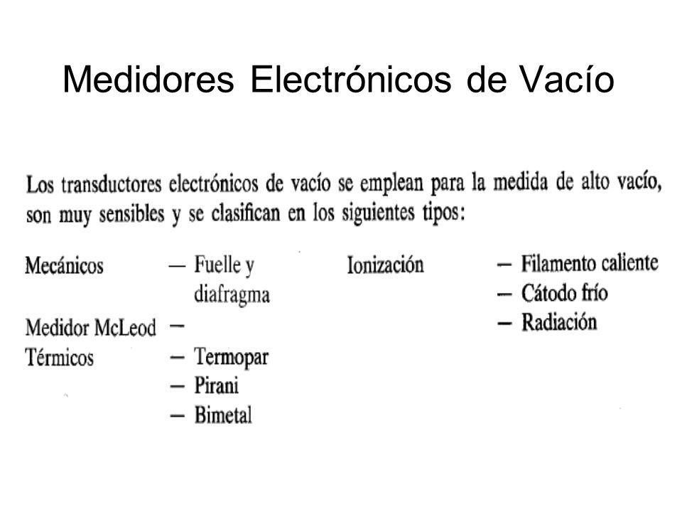 Medidores Electrónicos de Vacío