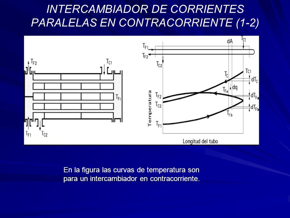 INTERCAMBIADOR DE CORRIENTES PARALELAS EN CONTRACORRIENTE (1-2)