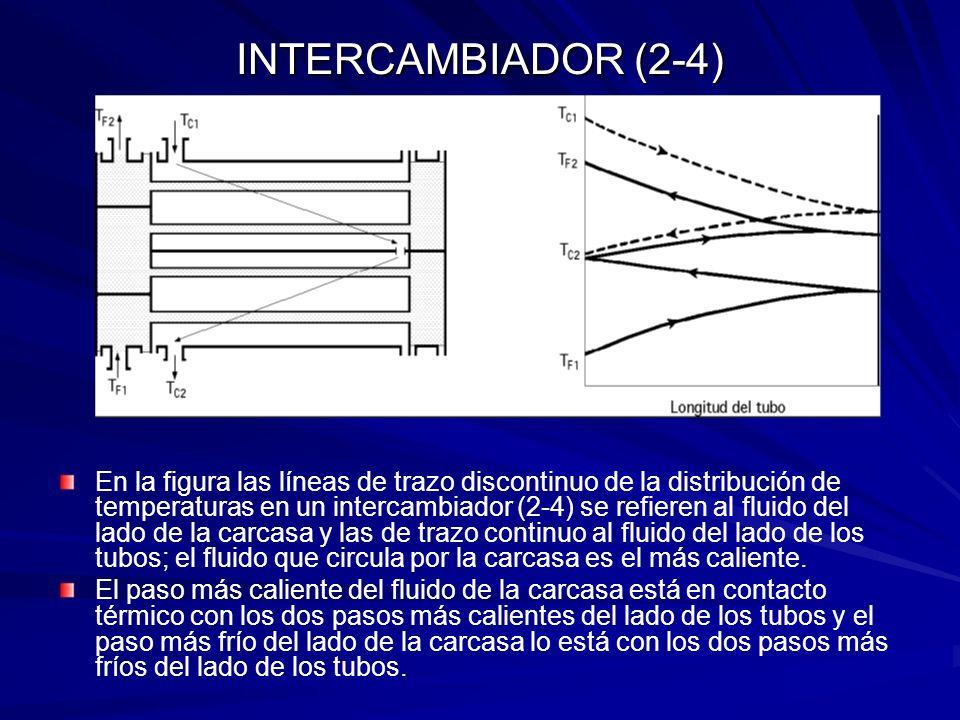 INTERCAMBIADOR (2-4)