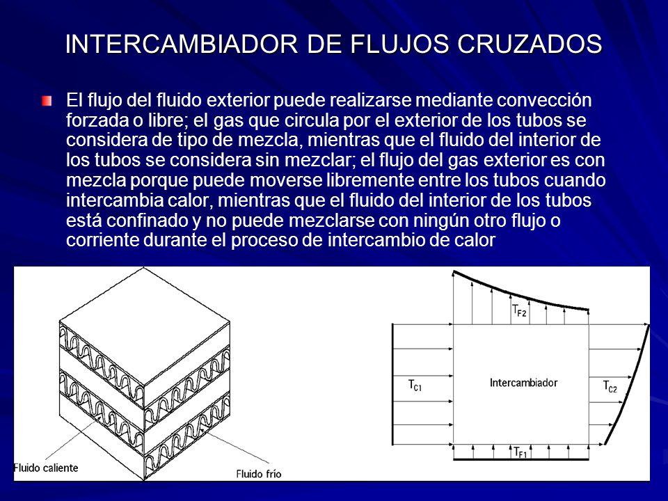 INTERCAMBIADOR DE FLUJOS CRUZADOS