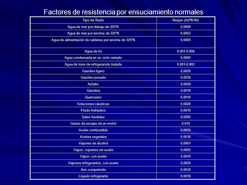 Factores de resistencia por ensuciamiento normales