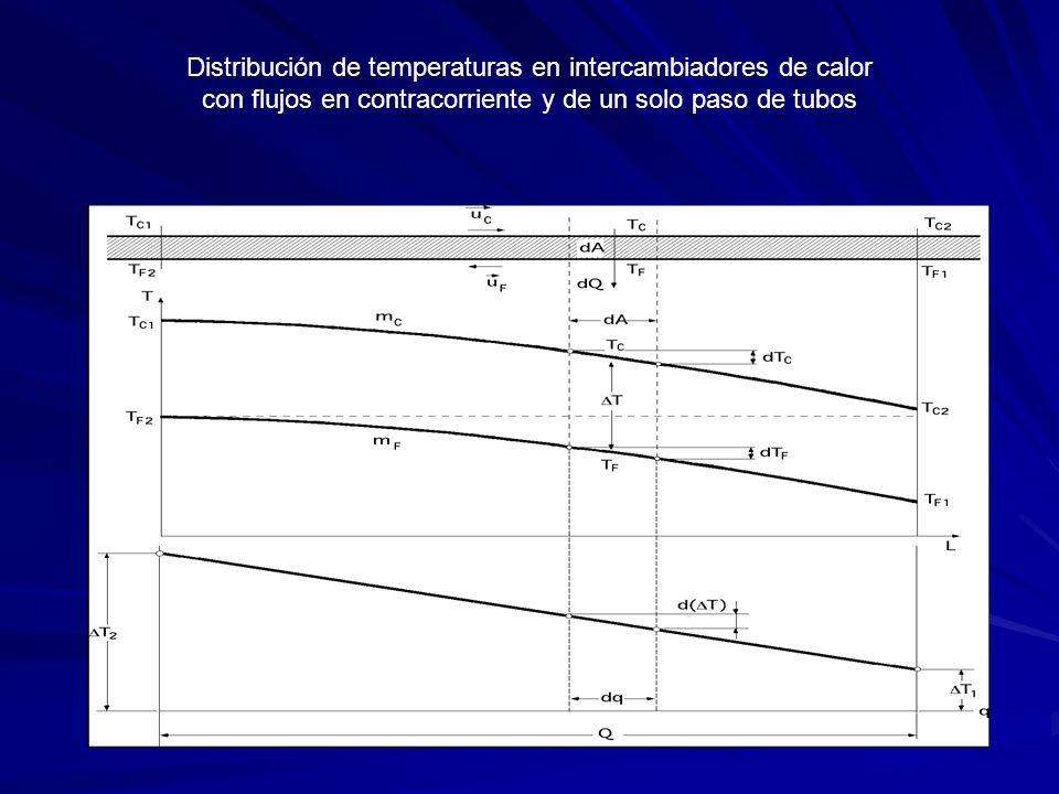 Distribución de temperaturas en intercambiadores de calor con flujos en contracorriente y de un solo paso de tubos