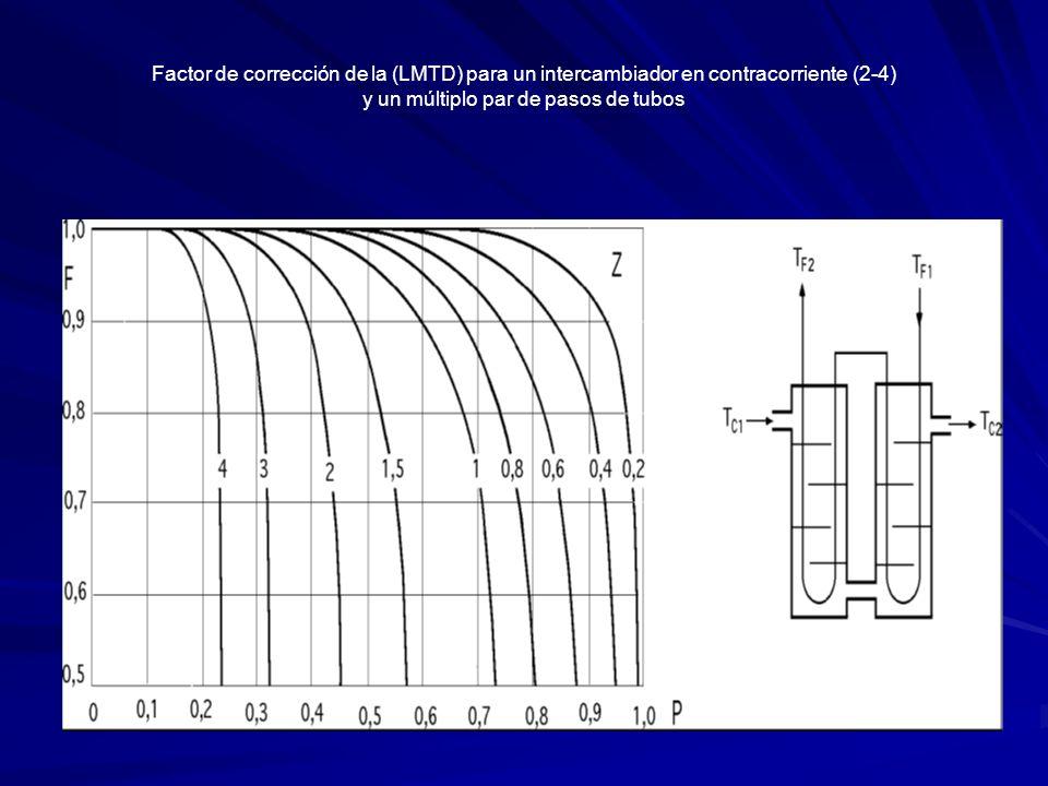 Factor de corrección de la (LMTD) para un intercambiador en contracorriente (2-4) y un múltiplo par de pasos de tubos