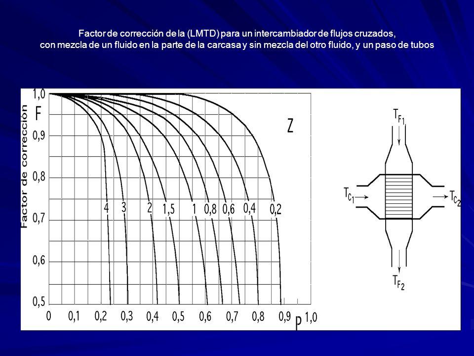 Factor de corrección de la (LMTD) para un intercambiador de flujos cruzados, con mezcla de un fluido en la parte de la carcasa y sin mezcla del otro fluido, y un paso de tubos