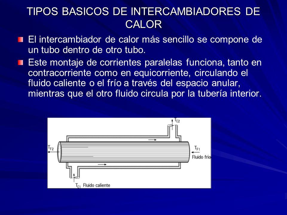 TIPOS BASICOS DE INTERCAMBIADORES DE CALOR