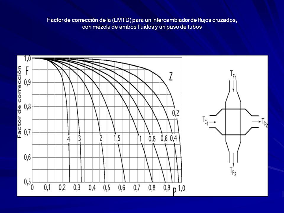 Factor de corrección de la (LMTD) para un intercambiador de flujos cruzados, con mezcla de ambos fluidos y un paso de tubos