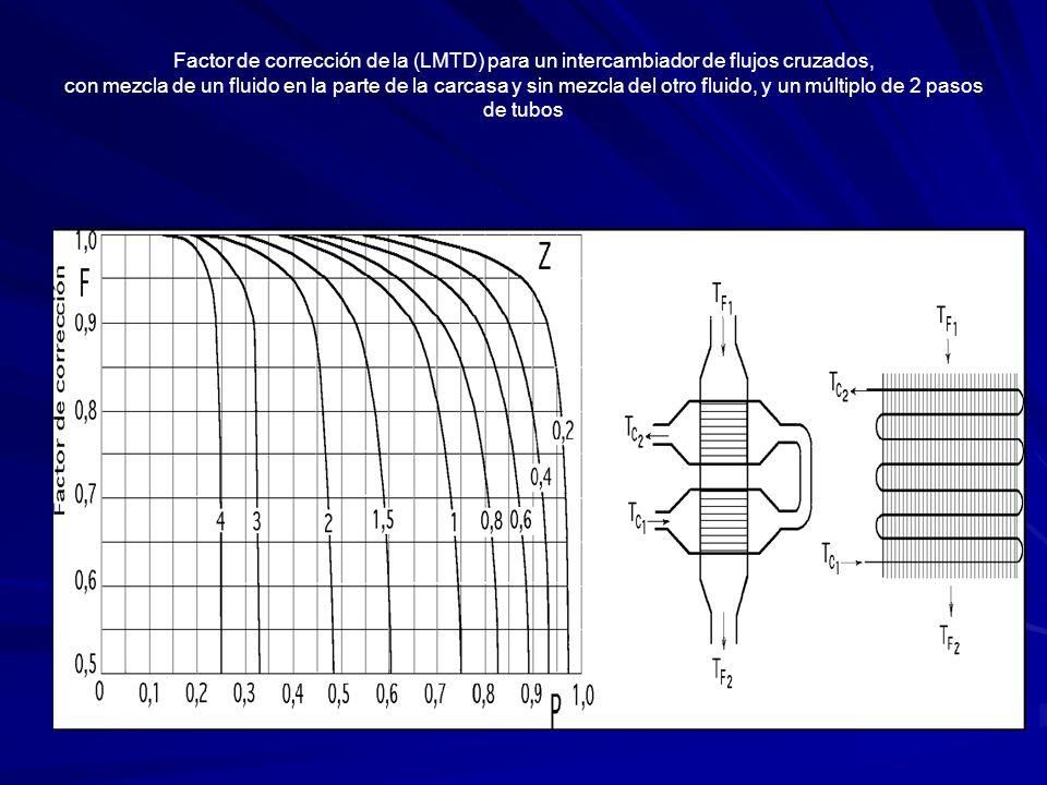 Factor de corrección de la (LMTD) para un intercambiador de flujos cruzados, con mezcla de un fluido en la parte de la carcasa y sin mezcla del otro fluido, y un múltiplo de 2 pasos de tubos