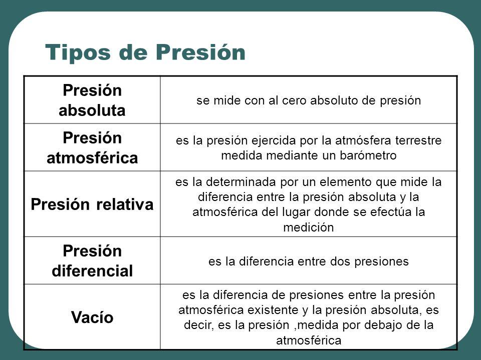 Tipos de Presión Presión absoluta Presión atmosférica Presión relativa