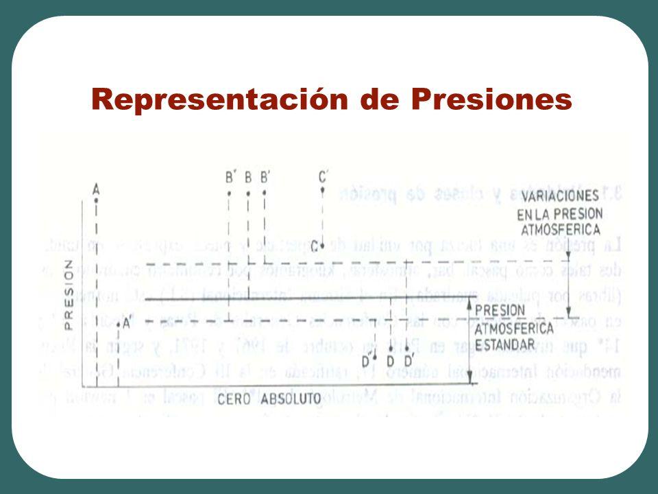Representación de Presiones