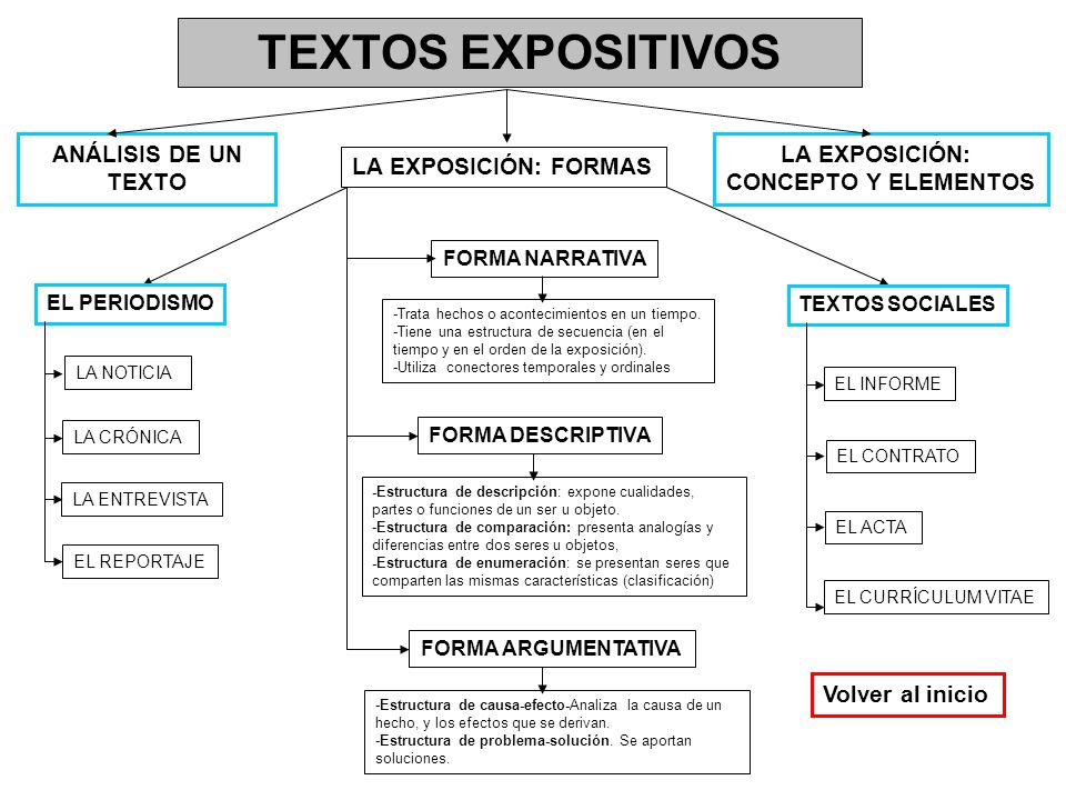 TEXTOS EXPOSITIVOS ANÁLISIS DE UN TEXTO LA EXPOSICIÓN: