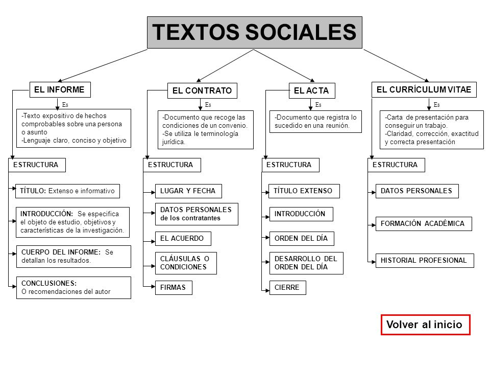 TEXTOS SOCIALES Volver al inicio EL INFORME EL CONTRATO EL ACTA
