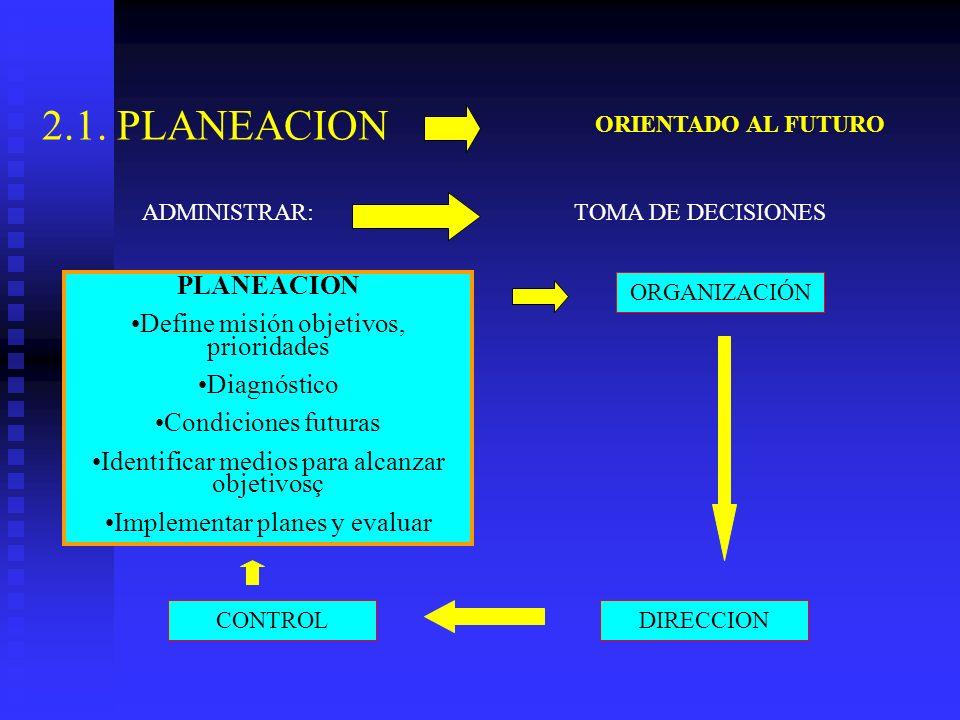 2.1. PLANEACION PLANEACION Define misión objetivos, prioridades