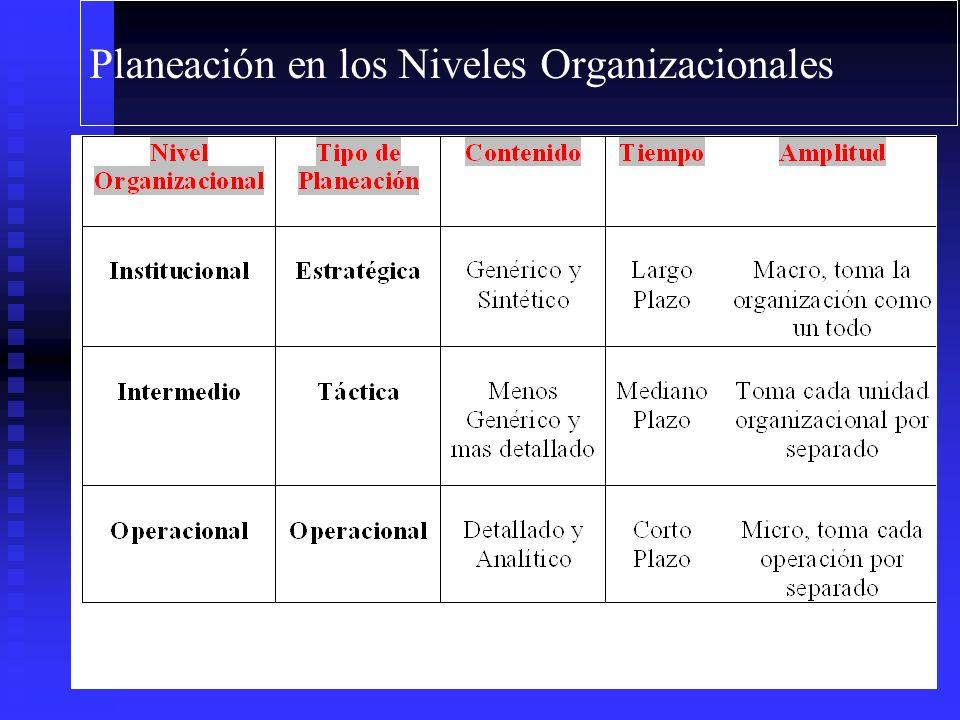Planeación en los Niveles Organizacionales