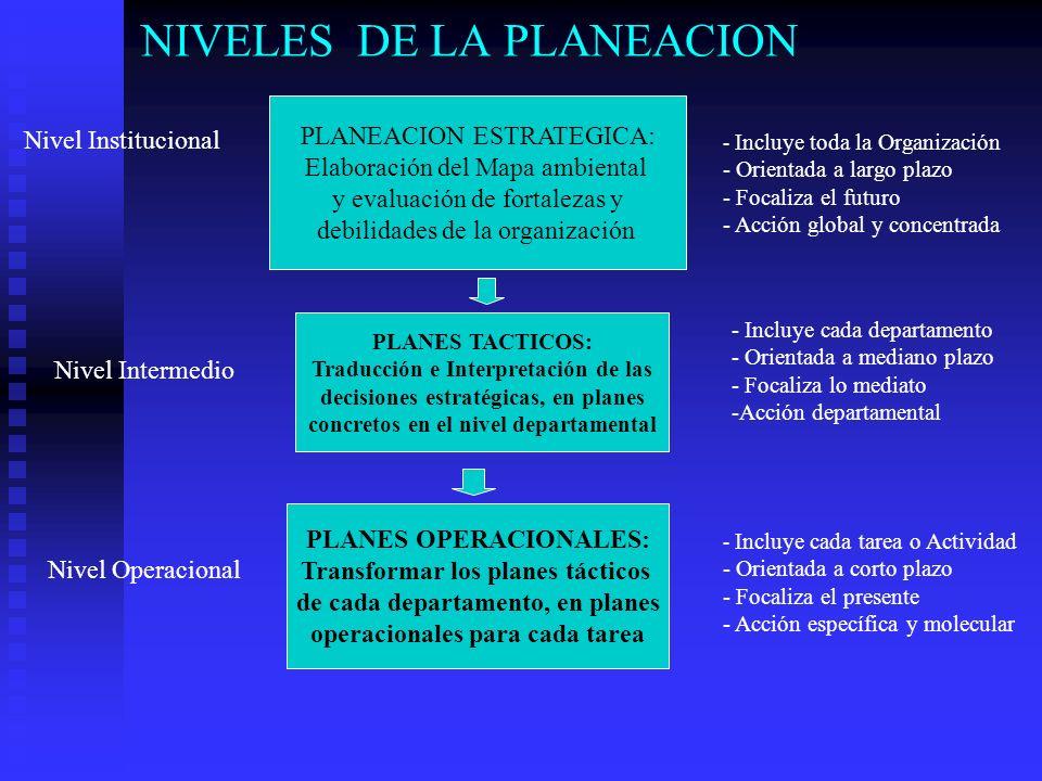 NIVELES DE LA PLANEACION