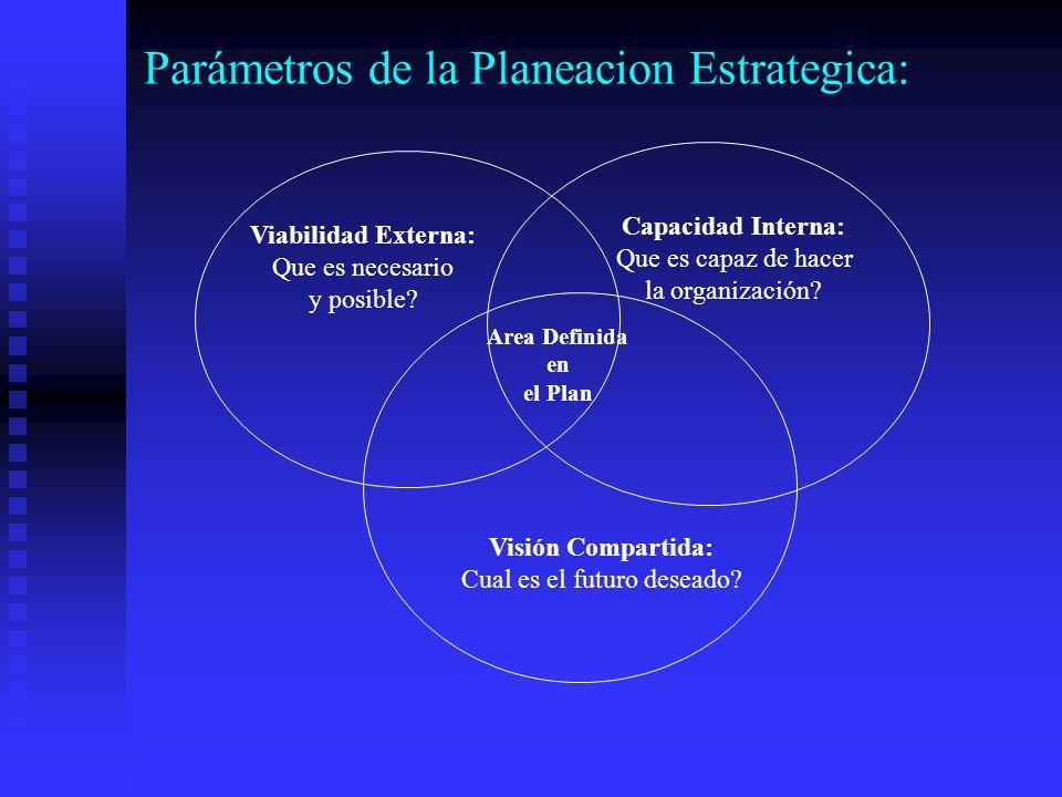 Parámetros de la Planeacion Estrategica: