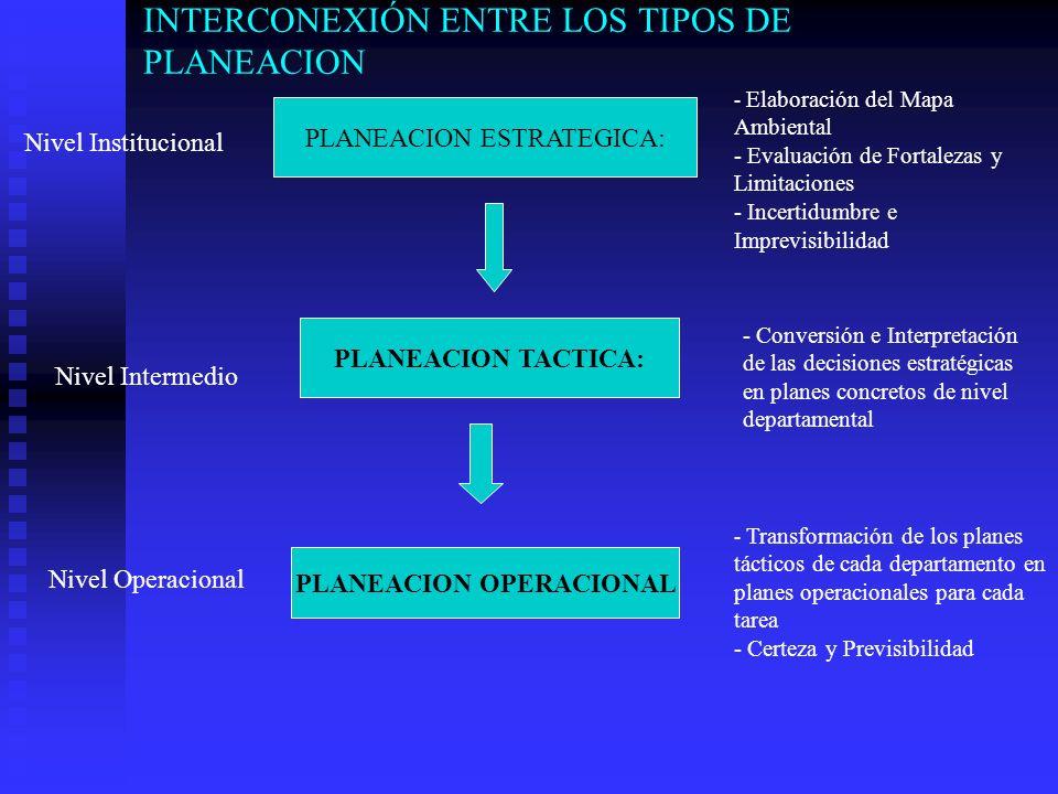 INTERCONEXIÓN ENTRE LOS TIPOS DE PLANEACION