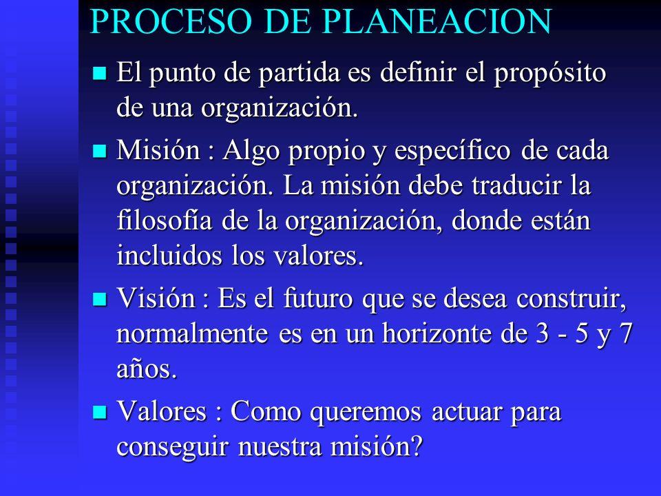 PROCESO DE PLANEACION El punto de partida es definir el propósito de una organización.