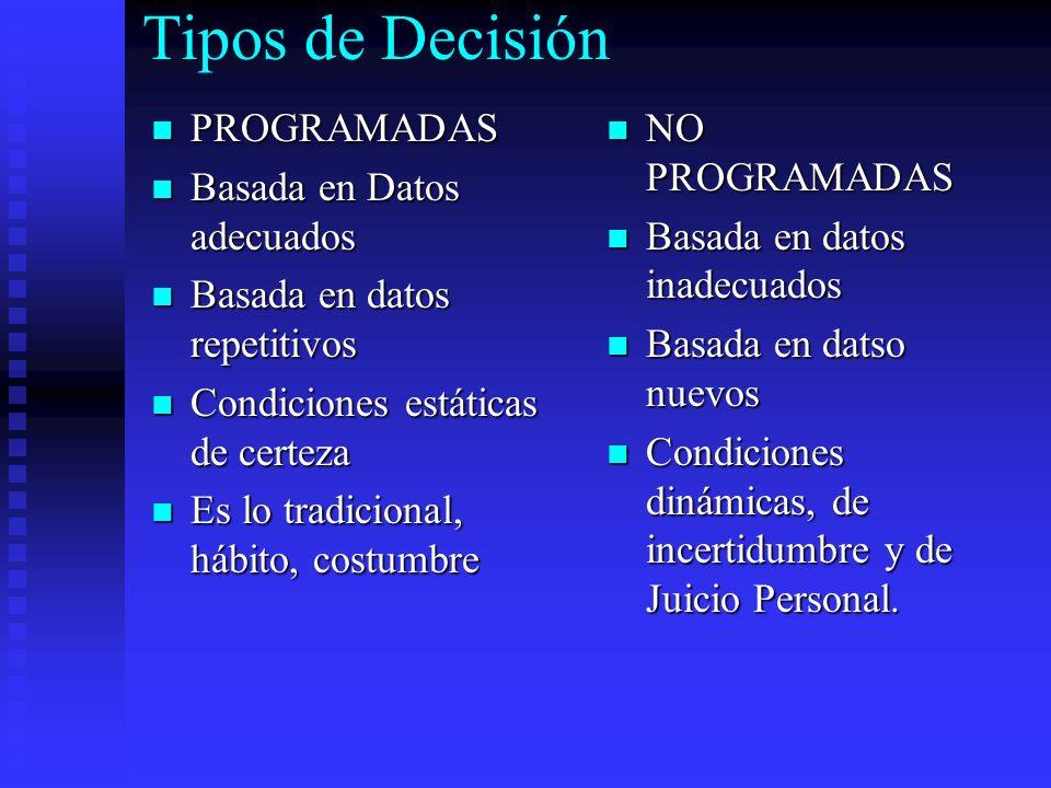 Tipos de Decisión PROGRAMADAS Basada en Datos adecuados