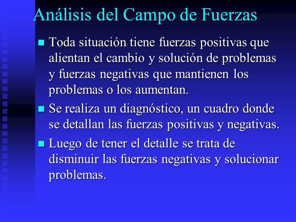 Análisis del Campo de Fuerzas