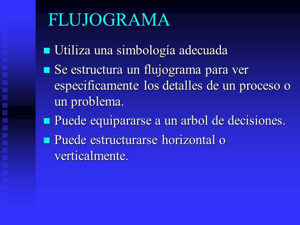 FLUJOGRAMA Utiliza una simbología adecuada