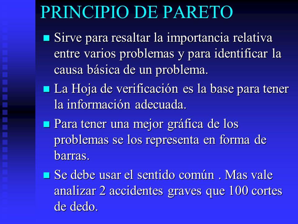 PRINCIPIO DE PARETO Sirve para resaltar la importancia relativa entre varios problemas y para identificar la causa básica de un problema.