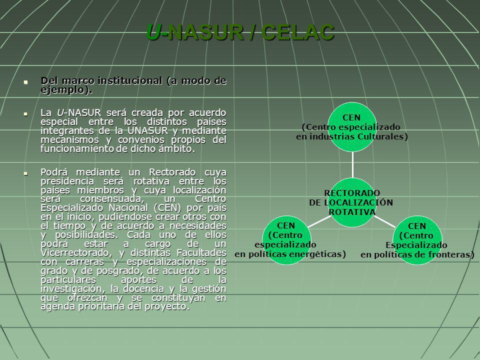 U-NASUR / CELAC Del marco institucional (a modo de ejemplo).