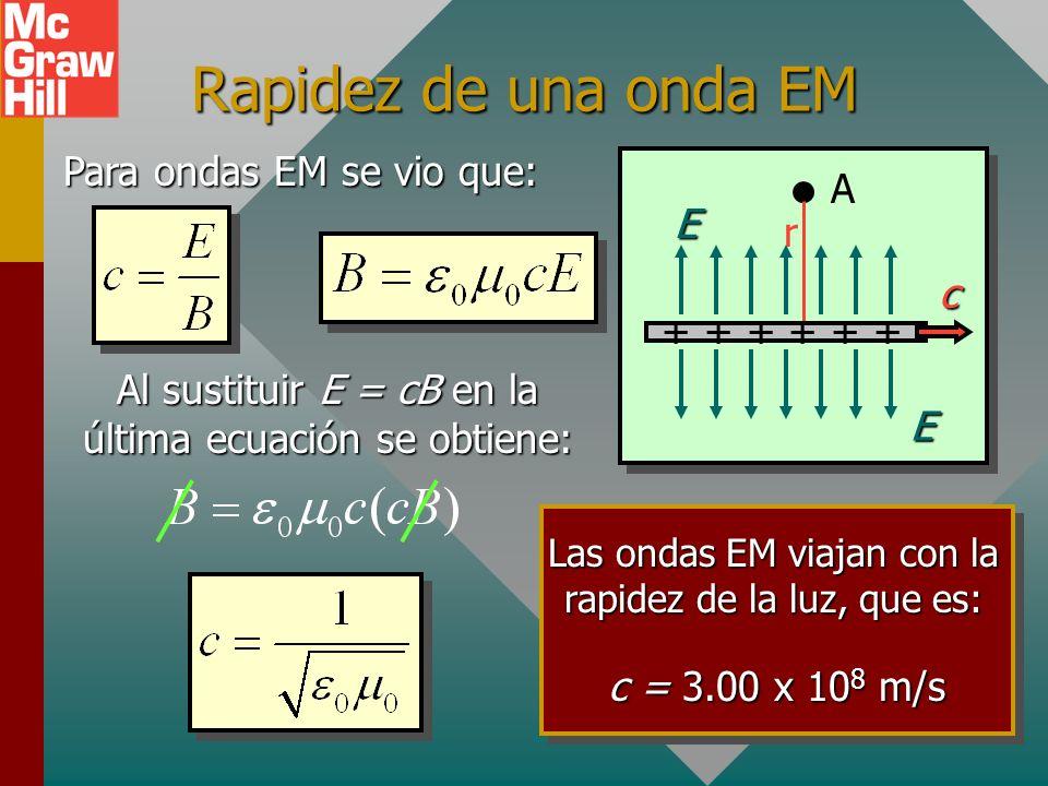 Rapidez de una onda EM Para ondas EM se vio que: A E r c + + + + + +