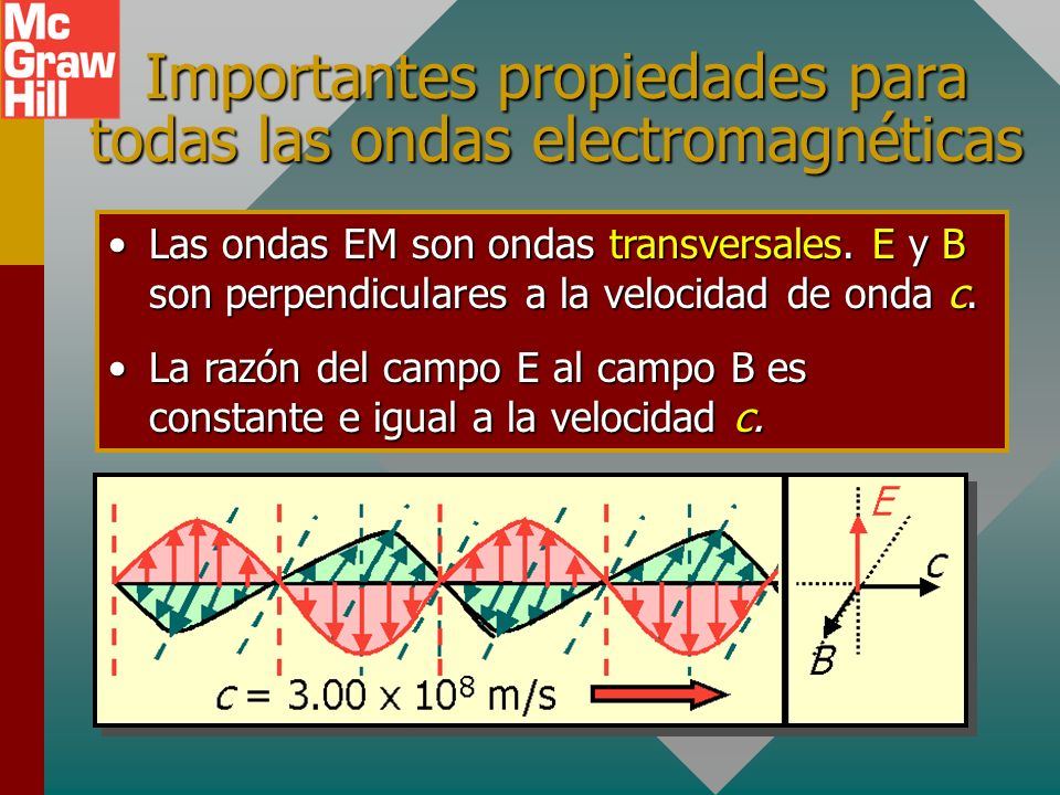 Importantes propiedades para todas las ondas electromagnéticas