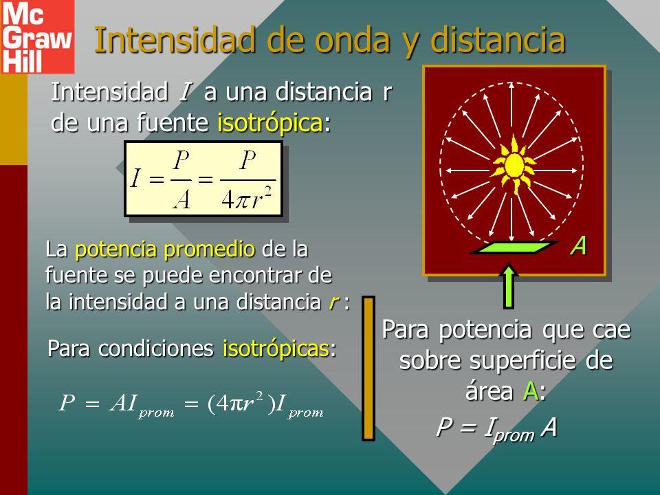 Intensidad de onda y distancia