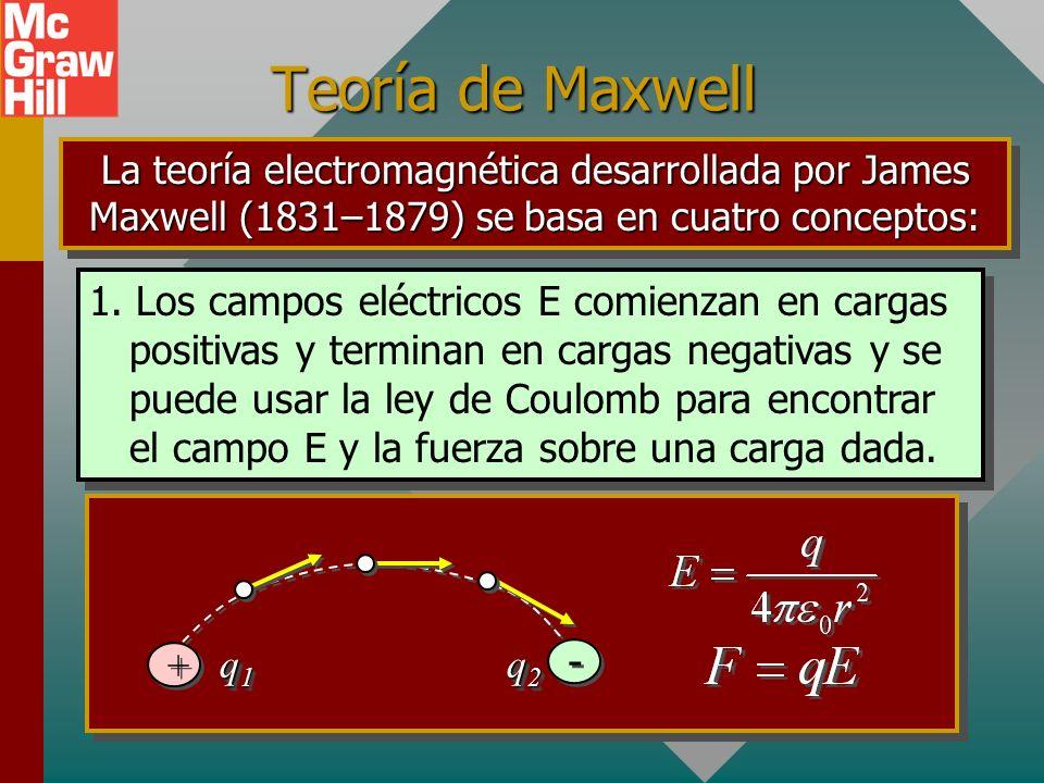 Teoría de Maxwell La teoría electromagnética desarrollada por James Maxwell (1831–1879) se basa en cuatro conceptos: