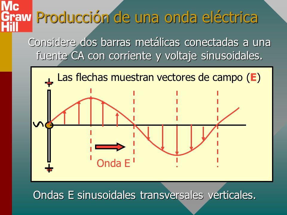 Producción de una onda eléctrica