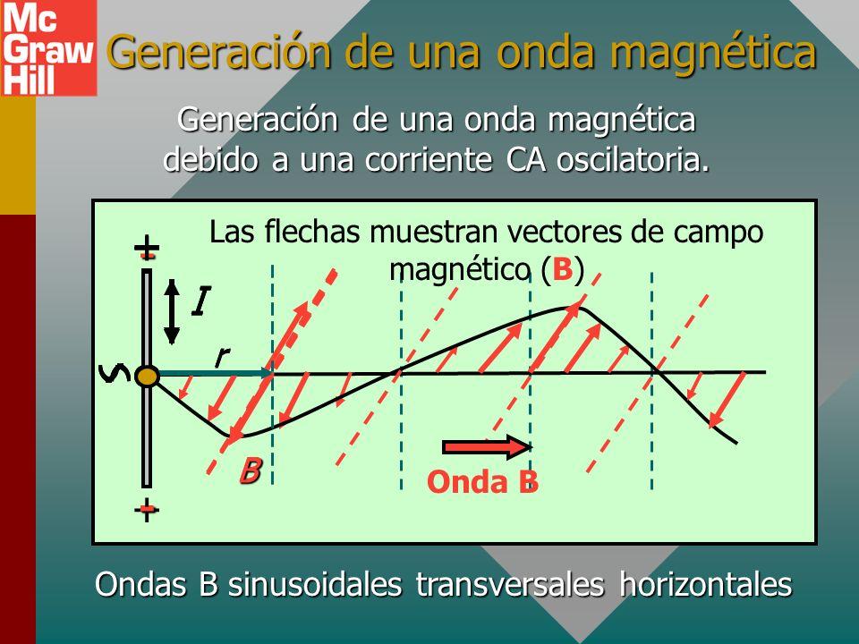 Generación de una onda magnética